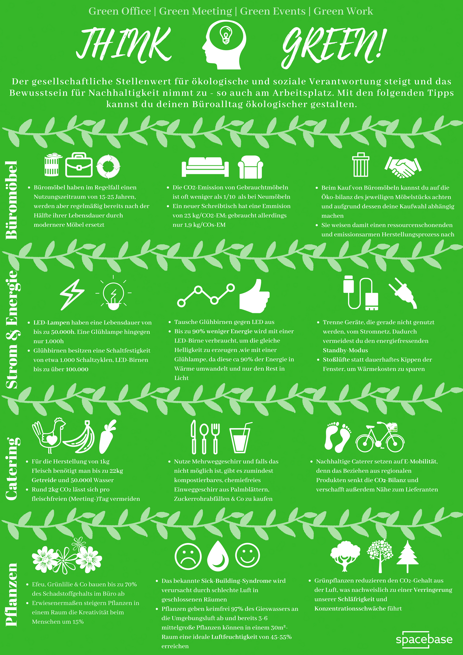 Think Green - key facts